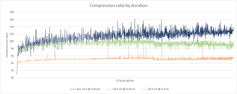 Compression ratio by clip duration