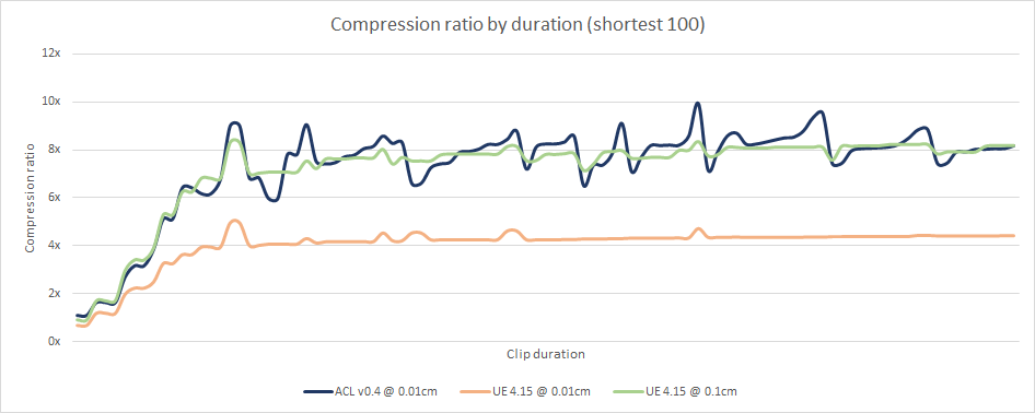 Compression ratio by clip duration (shortest 100)