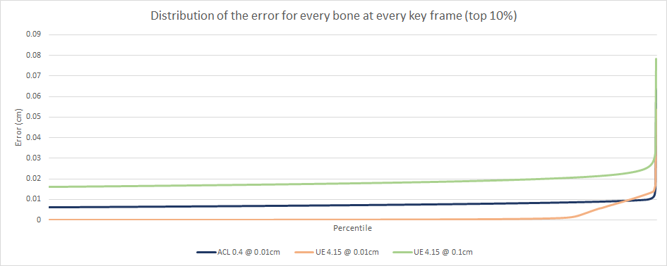 Distribution of the error for every bone at every key frame (top 10%)