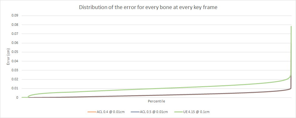 Distribution of the error for every bone at every key frame
