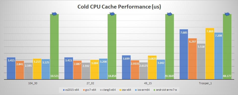 Cold CPU Cache Performance