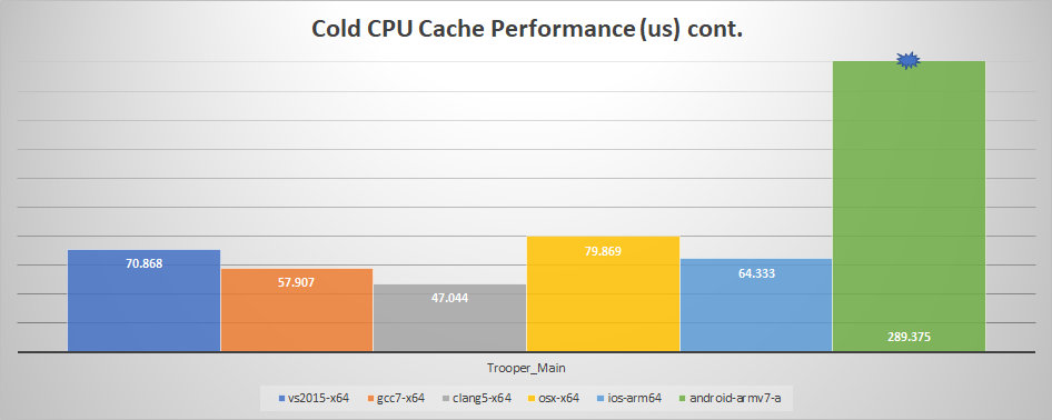 Cold CPU Cache Performance cont.