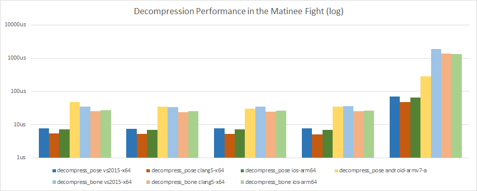 Function Performance on the Matinee Fight