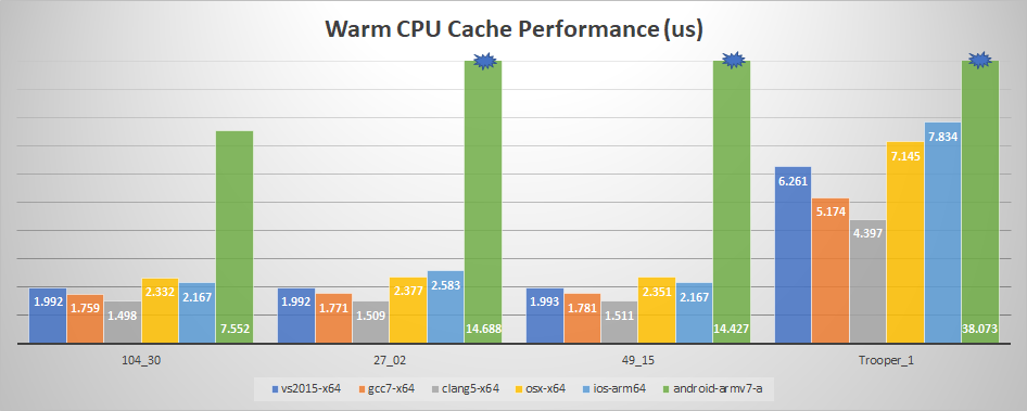 Warm CPU Cache Performance