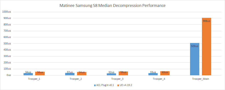 Matinee S8 Median Performance