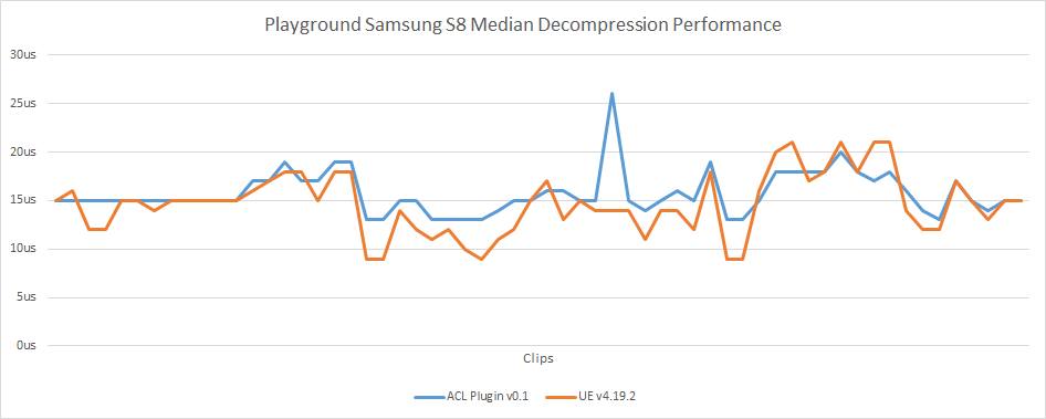 Playground S8 Median Performance